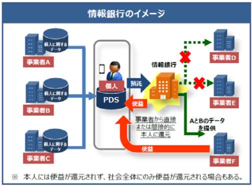 情報銀行のイメージ(総務省資料より)